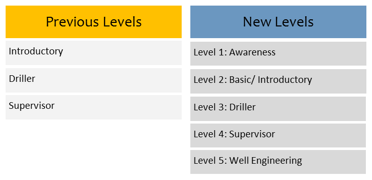 Recommendations For Enhancement to Well Control Training - Drilling